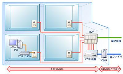 VDSL配線から光配線へ】VDSLが遅い理由&配線方式の変更方法(NTT以外 ...