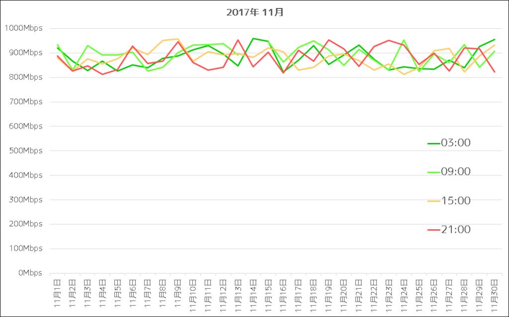 NURO光 2017年11月通信速度グラフ