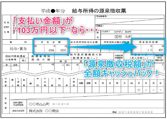 支払金額が103万円以下なら源泉徴収税額は全額還付される!