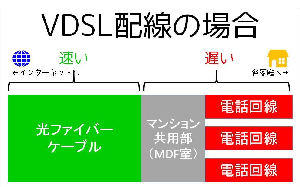VDSL配線方式の図
