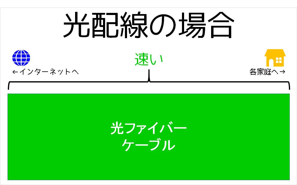 光配線方式の図