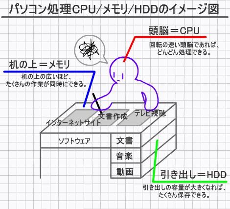 CPU、メモリ、HDD/SSDをヒトに例えた場合のイメージ図