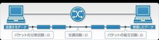 回線既定値にあった最適なMTU値を端末に設定した場合