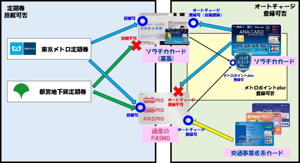 都営地下鉄とTo Me Card Pasmoの関係図