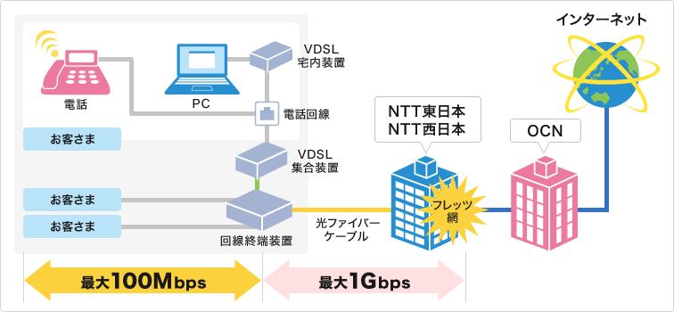 VDSLの図