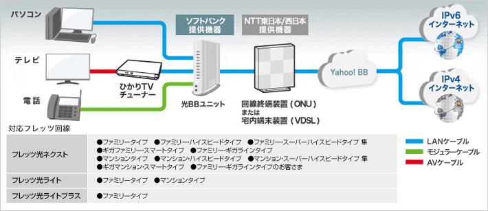 IPv6高速ハイブリッド IPv6 IPoE + IPv4