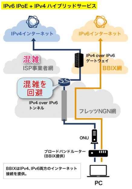 【BBIX】IPv6 IPoE + IPv4 ハイブリッドサービス