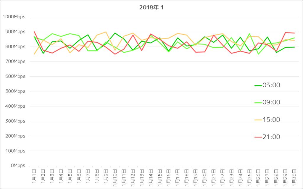 NURO光 2018年1月通信速度グラフ