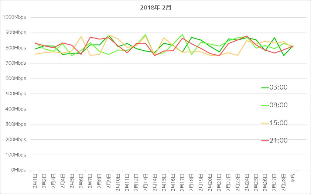NURO光 2018年2月通信速度グラフ