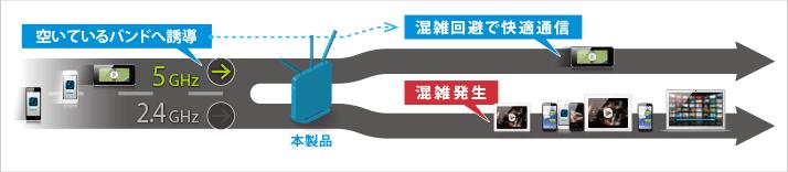 バンドステアリングのイメージ図