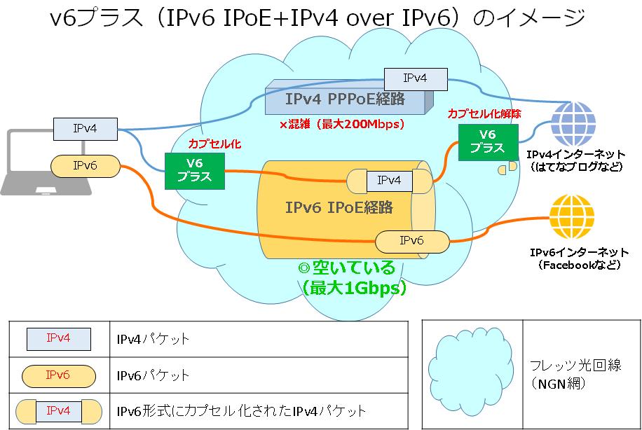 v6プラス(IPv6 IPoE+IPv4 over IPv6)のイメージ