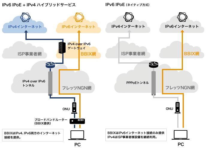 IPv6 IPoE + IPv4 ハイブリッドサービス サービス概要
