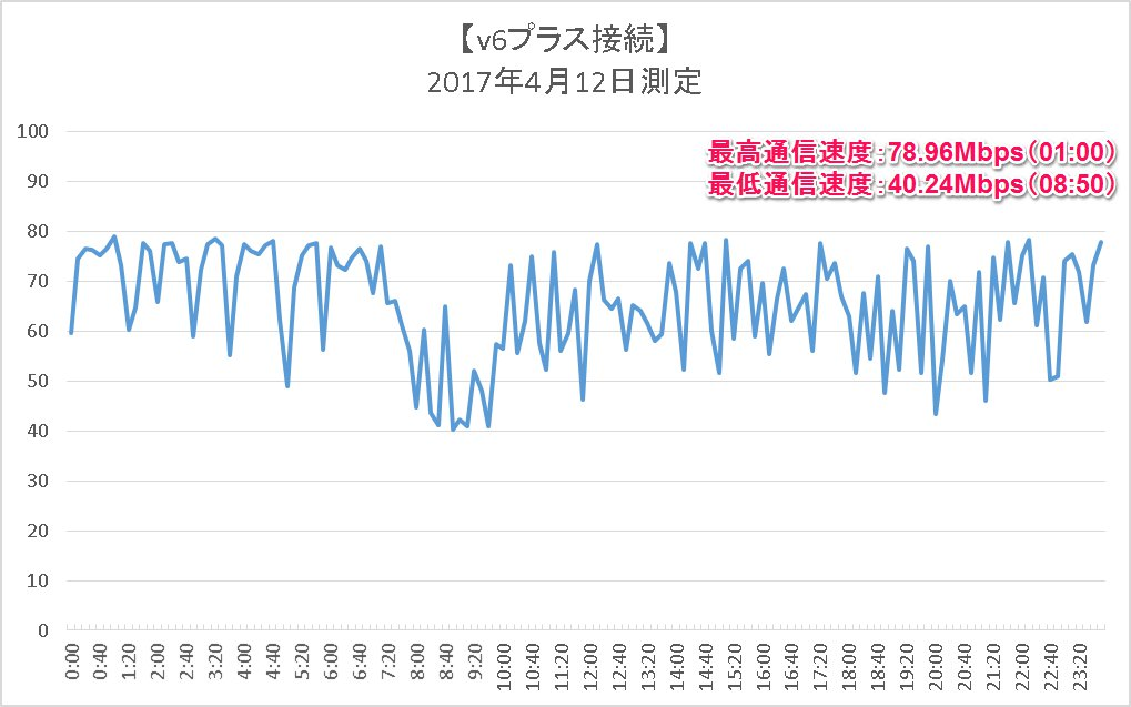 【IPv6 IPoE】測定結果のグラフ(2017年4月12日 00:00~23:50)