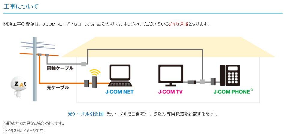 J:COM NET光 1Gコース on auひかり