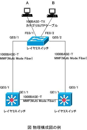 ネットワーク構成図の例