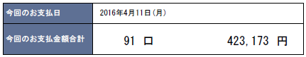 2016年4月支払い:423,173円