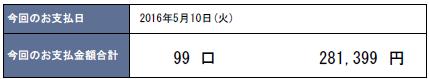 2016年5月支払い:281,399円