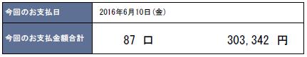2016年6月支払い:303,342円
