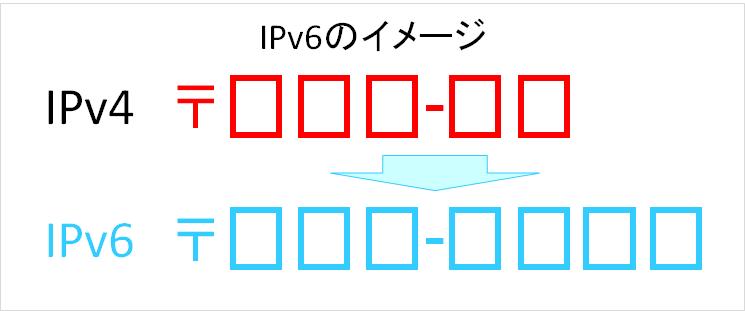 IPv6のイメージ